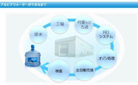 水 レンタルサーバー